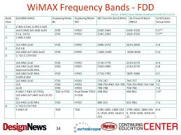 Wimax Frequency Band Chart Ppt Wireless Networks In The Factory Introduction
