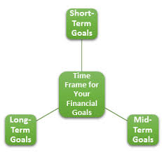 What Are Your Short Term Goals Set A Time Frame For Your Financial Goals Cma