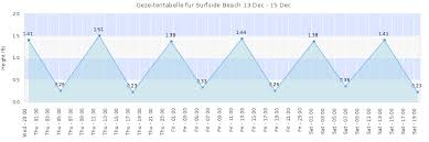 Tide Chart For Surfside Beach Sc