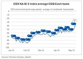 Cdx Chart Chart Of The Day The Cdx Na Ig 9 Basis