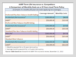 Aarp Life Insurance Quotes
