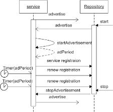 Service Advertisement Service Advertisement Protocol Download Scientific Diagram