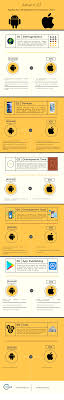 Comparison Chart Infographic Infographic Android Vs Ios App Development Comparison
