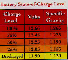 12v Battery Specific Gravity Chart 34 Conclusive Car Battery Charging Voltage Chart