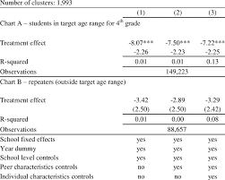 Estimation Results For Restricted Age Ranges Dependent