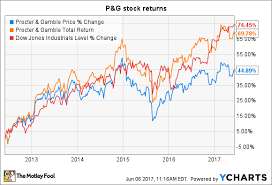 Procter Gamble Stock Quote