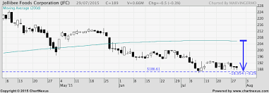 Jollibee Stock Update July 29 2015 Marvin Germo
