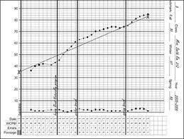Printable Fluency Progress Chart Reading Fluency Progress Chart Template Www
