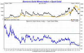 Share Index Charts Gold Vs Barrons Gold Mining Index Bgmi Goldbroker Com