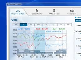 Kitco Base Metals Prices Charts Kcast For Windows Live Prices For Gold Silver Platinum