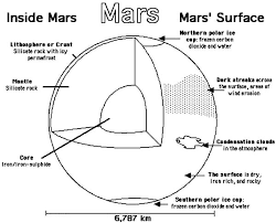 Small Picture Planet Mars Anatomy Coloring Pages Color Luna