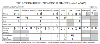 The International Phonetic Alphabet Revised To 2005