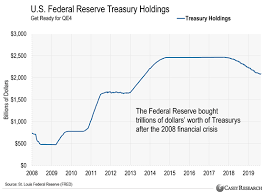 The Federal Reserve May Start Buying Stocks Casey Research