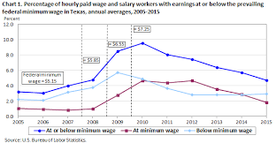 Arizona Minimum Wage Chart Minimum Wage Workers In Texas 2015 Southwest Information