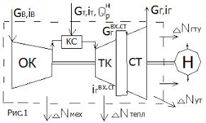 Измерение мощности ГТУ тепловыми методами Студопедия Сущность метода вокруг ТА строится контрольный объем внутрь которого входит все оборудование ТУ и граница проходит по выходному валу см рис 1