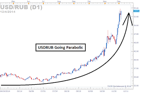 Usdrub Spikes Central Bank Of Russia And Putin Respond