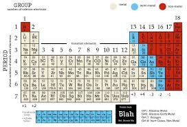 Periodic Table - IGCSE Chemistry