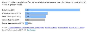 Charts Venezuela