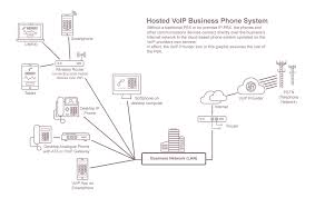 pbx phone systems compare quotes from £9 99 a month hosted pbx phone system diagram