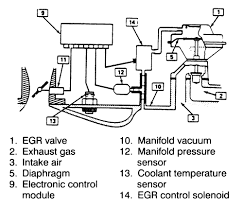 vacume solenoid switch diagram wiring diagram for you • repair guides emission controls exhaust gas recirculation egr rh autozone com 4 wire solenoid diagram 4 post starter solenoid wiring diagram