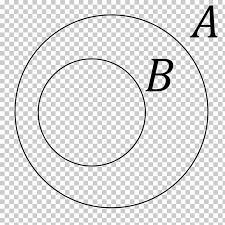 Euler Venn Diagram Venn Diagram Subset Euler Diagram Mathematics Png Clipart Free