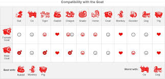 Year Of The Goat Chinese Zodiac Forecasts For The Year Of