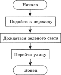 Формы записи алгоритмов Вопросы и задания