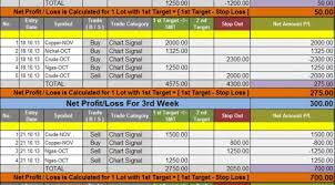 Mcx Charts With Technical Indicators Goodwill Commodities Live Chart Performance Outlook Mcx