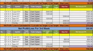 Qqq Live Chart Goodwill Commodities Live Chart Performance Outlook Mcx