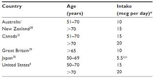 Full Text Essential Nutrient Requirements Of The Elderly Nds