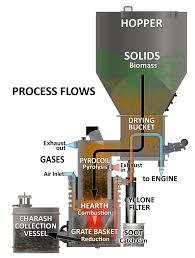 Gasifier Burner Design Wood Gasification Wood Gasifier Biomass Energy Power