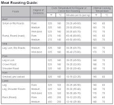 Meat Cooking Chart Meat Roasting Guide