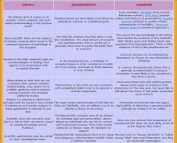 Venn Diagram Of Real And Fake Science Science Versus Pseudoscience