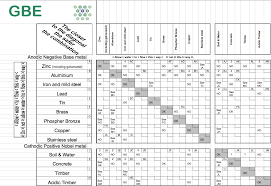 Chemical Compatibility Chart Material Compatibility Matrix