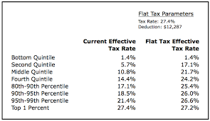 Flat Tax Chart No A Flat Tax Cannot Be Both Revenue Distributionally