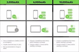 How Many Mah Should A Good Power Bank Have Quora