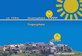 Hasil carian imej untuk OZON