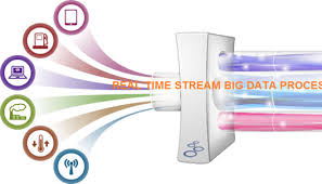 Understanding Data Streams Practical Real Time Data Processing And