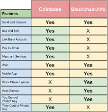 Coinbase Vs Blockchain Info Comparison Chart Blockchain