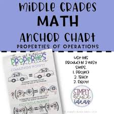 Properties Of Operations Chart Properties Of Addition And Multiplication Middle Grades Math Anchor Chart