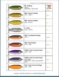 Color C Lector Chart