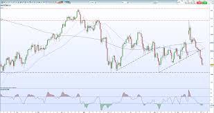 Crude Oil Price Trend Breakdown Nears Prior Reversal Zone
