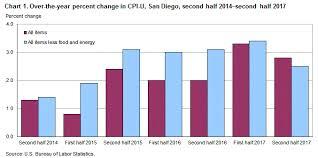 Consumer Price Index San Diego Second Half 2017 Western