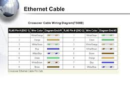 cabling RJ45 Wall Jack Wiring Diagram ethernet cable crossover cable wiring diagram(t568b)