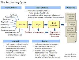 Accounting Debits And Credits Chart Trial Balance Period In Accounting Cycle Explained With Examples