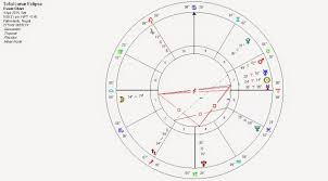 Shown here is the chart for the lunar eclipse of april 4 at kathmandu nepal notice that it is placed not only on the horizon axis but forms a stressful