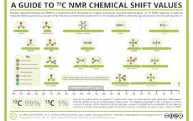 Analytical Chemistry A Guide To 13 C Nuclear Magnetic