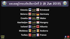ผลบอลยูโร2020รอบคัดเลือก นัดที่3 : โหดสัสรัสเซีย | เบลเยี่ยมแจ่ม |  ฝรั่งเศสดับอนาถ (8 Jun 2019) | เว็บไซต์นำเสนอ ข่าวสารเกี่ยวกับกีฬา -  POPASIA - เนื้อเพลง, คอร์ดเพลงใหม่ๆ | #1 ประเทศไทย
