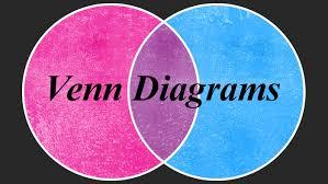 Artist Venn Diagram Venn Diagrams Shop The Winning Designs Threadless