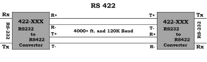 rs 232 rs 485 rs 422 communications specifications rs422 is a drop in replacement for most rs232 applications it is full duplex and capable of long distance communications rs422 multidrop wiring diagram